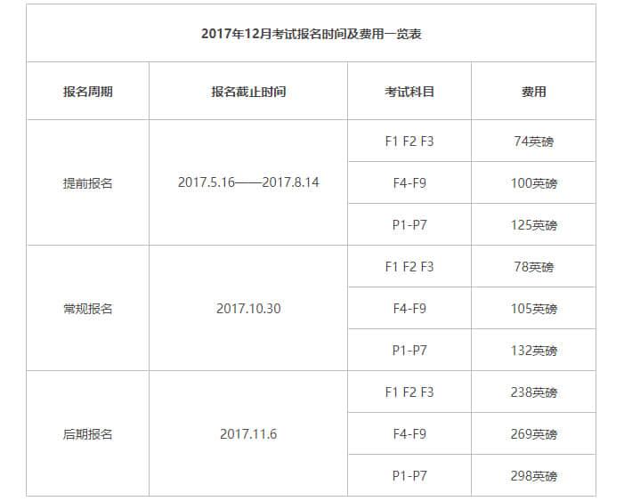 ACCA考完一共要多少钱?上海财大ACCA学费一年多少?