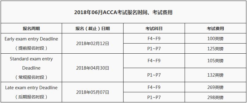 2018年6月ACCA报名时间及费用