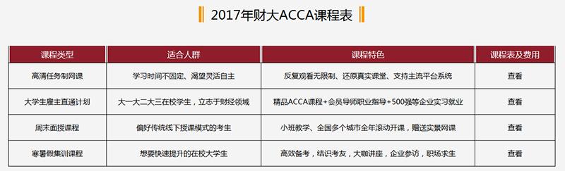上海财经大学ACCA课程表