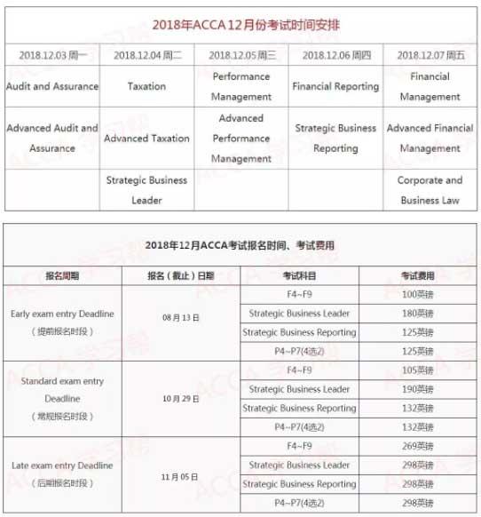 2018年12月ACCA考试时间