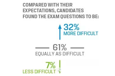 CFA考试难度