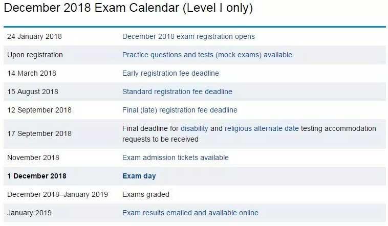 2018年12月CFA考试时间