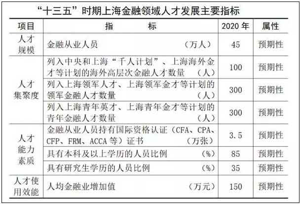 """上海金融领域""""十三五""""人才发展规划"""