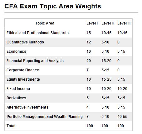 CFA考试科目