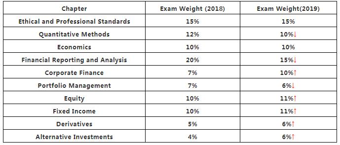 2019年CFA考试内容权重