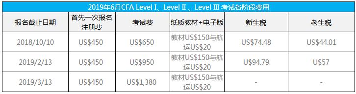2019年CFA报名费用