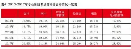 中注协公布2013-2017年注册会计师考试通过率