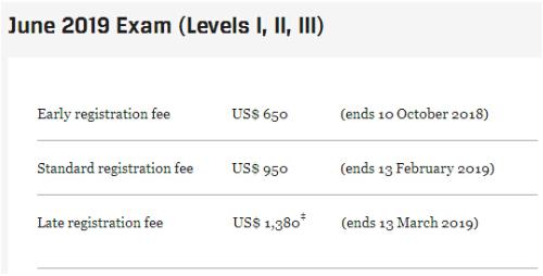 2019年CFA报名时间及CFA考试时间
