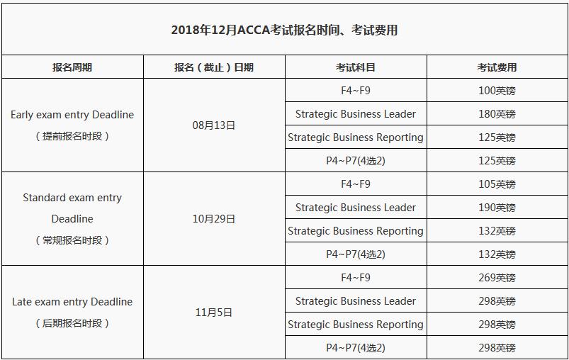 2018年12月ACCA考试报名时间及费用