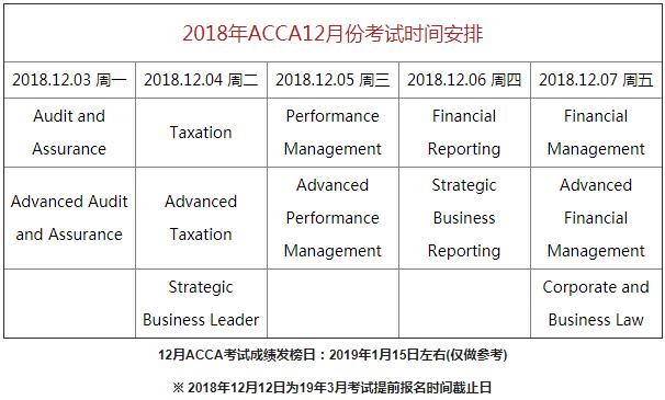2018年ACCA考试时间安排