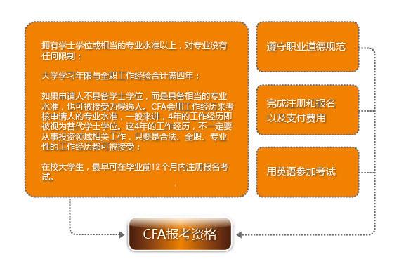 CFA考试报名条件