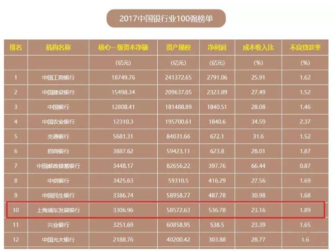 2017年全国百强银行名单