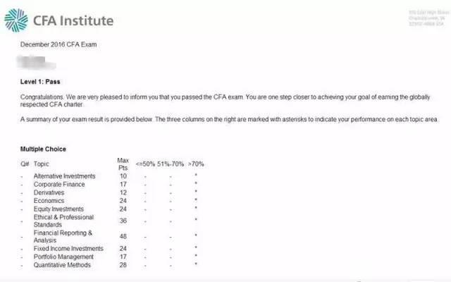 CFA考试成绩单