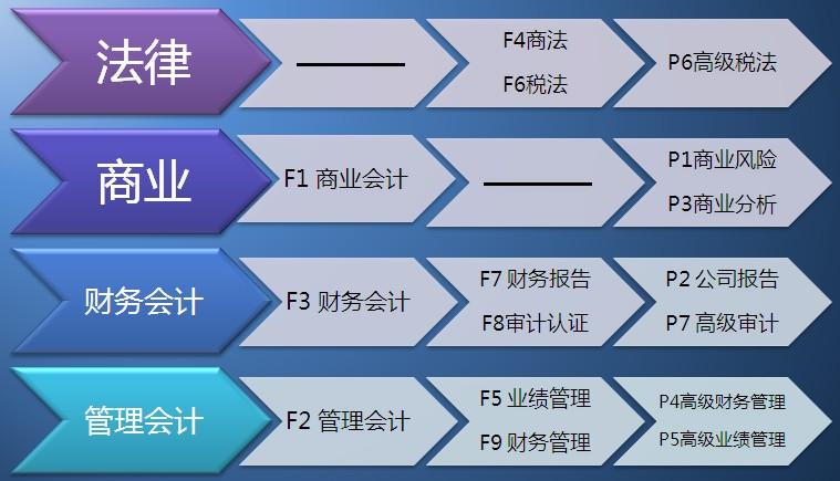 上海财经大学ACCA考试科目