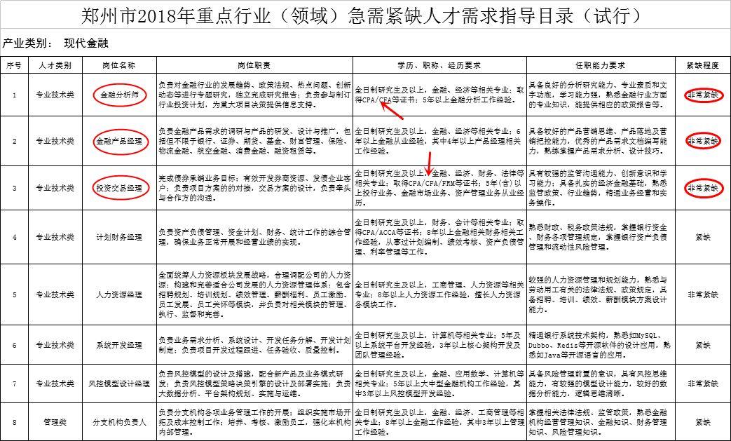 郑州发布2018年金融高端人才岗位,金融分析师(CFA)非常紧缺!