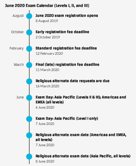 2020年6月CFA考试日历