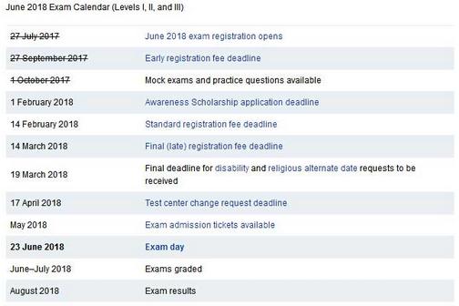 2018年6月、12月CFA考试重要时间节点