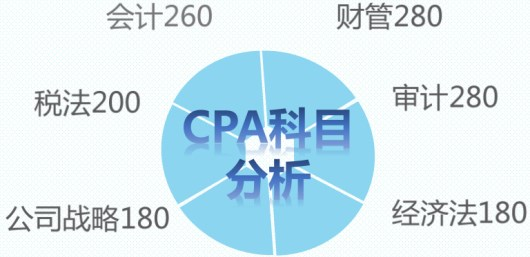 CPA考试,CPA备考