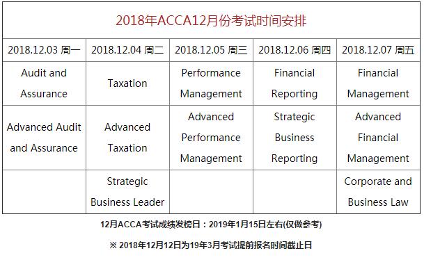 2018/12月ACCA考试安排