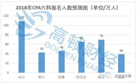 2018年CPA六科报名人数预测图